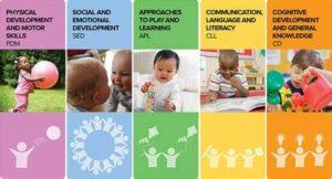 daycare & preschool 5 main areas of child development